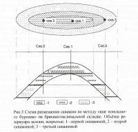 Рис. 3. Схема размещения скважин по методу «шаг поискового бурения»