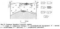 Рис. 3. Строение бассейна Суэцкого канала