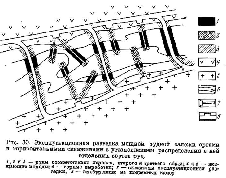 Рис. 30. Эксплуатационная разведка мощной рудной залежи ортами