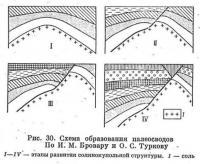 Рис. 30. Схема образования палеосводов