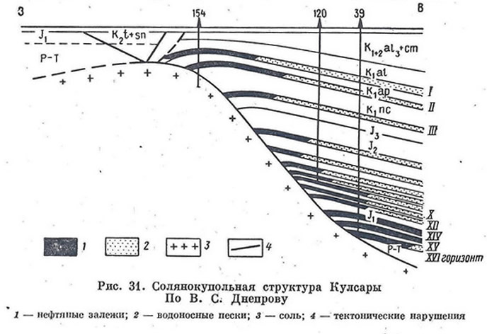 Рис. 31. Солянокупольная структура Кулсары
