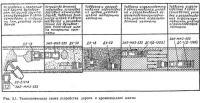 Рис. 3.1. Технологическая схема устройства дороги к промплощадке шахты