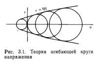 Рис. 3.1. Теория огибающей круги напряжения