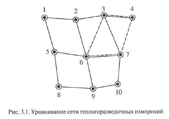 Рис. 3.1. Уравнивание сети геологоразведочных измерений