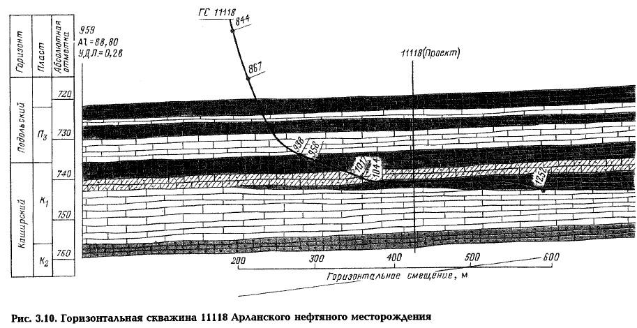 Рис. 3.10. Горизонтальная скважина 11118 Арланского нефтяного месторождения
