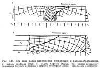 Рис. 3.11. Два типа полей напряжений, приводящих к надвигообразованию
