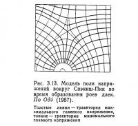 Рис. 3.13. Модель поля напряжений вокруг Спэниш-Пик