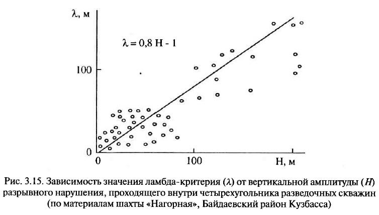 Рис. 3.15. Зависимость значения ламбда-критерия от вертикальной амплитуды