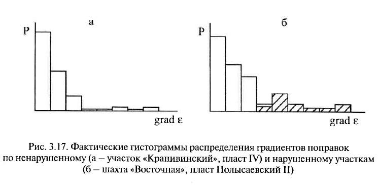 Рис. 3.17. Фактические гистограммы распределения градиентов поправок