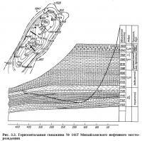 Рис. 3.2. Горизонтальная скважина №1417 Михайловского нефтяного месторождения