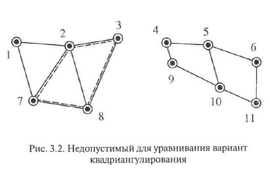 Рис. 3.2. Недопустимый для уравнивания вариант квадриангулирования
