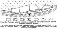 Рис. 32. Разведка рудной залежи на подэтажи горизонтальными скважинами