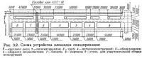 Рис. 3.2. Схема устройства площадки складирования