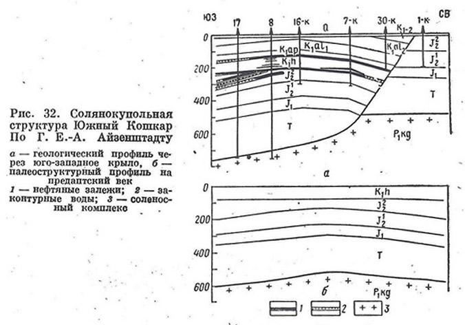 Рис. 32. Солянокупольная структура Южный Кошкар