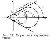Рис. 3.2. Теория угла внутреннего трения