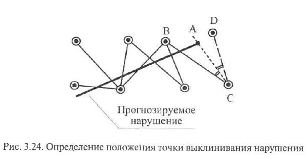 Рис. 3.24. Определение положения точки выклинивания нарушения
