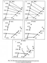Рис. 3.28. Изучение степени зависимости результатов прогноза от схемы квадриангулирования