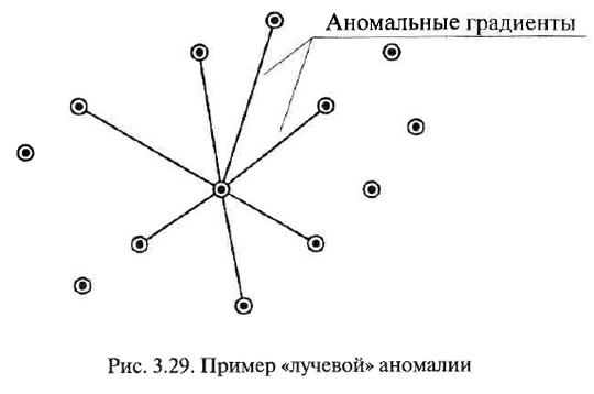 Рис. 3.29. Пример «лучевой» аномалии