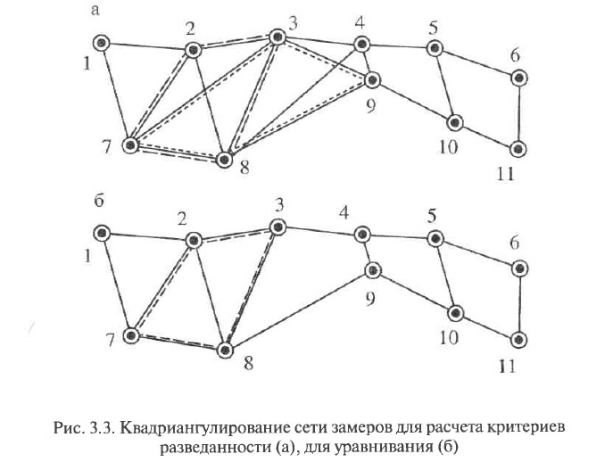 Рис. 3.3. Квадриангулирование сети замеров для расчета критериев разведанности