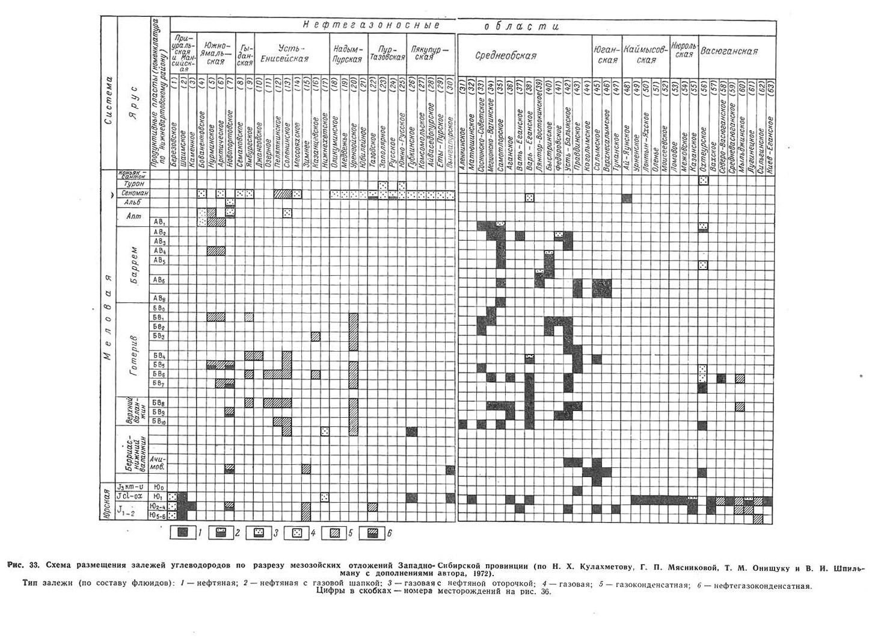 Рис. 33. Схема размещения залежей углеводородов по разрезу мезозойских отложений