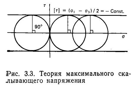 Рис. 3.3. Теория максимального скалывающего напряжения