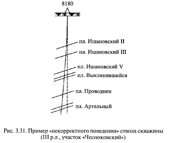 Рис. 3.31. Пример «некорректного поведения» ствола скважины