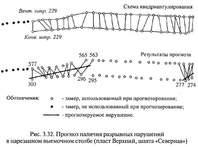 Рис. 3.32. Прогноз наличия разрывных нарушений в нарезанном выемочном столбе