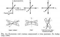 Рис. 3.4. Положение осей главных напряжений и типы разломов