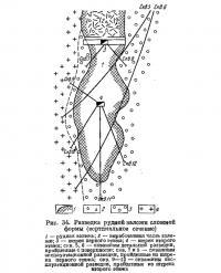 Рис. 34. Разведка рудной залежи сложной формы