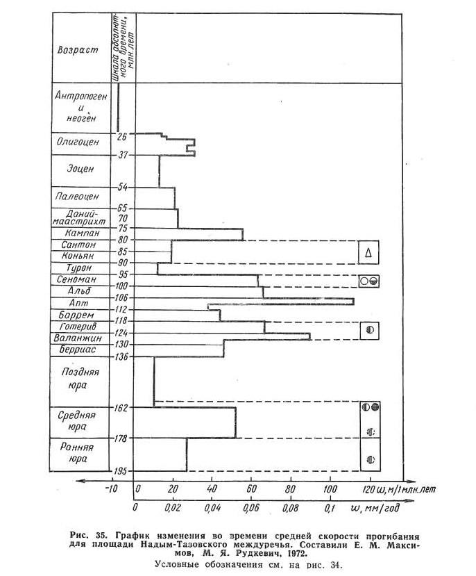 Рис. 35. График изменения во времени средней скорости прогибания