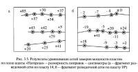 Рис. 3.5. Результаты уравнивания сетей замеров мощности пластов по полю шахты «Нагорная»