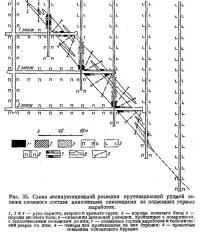 Рис. 35. Схема эксплуатационной разведки крутопадающей рудной залежи