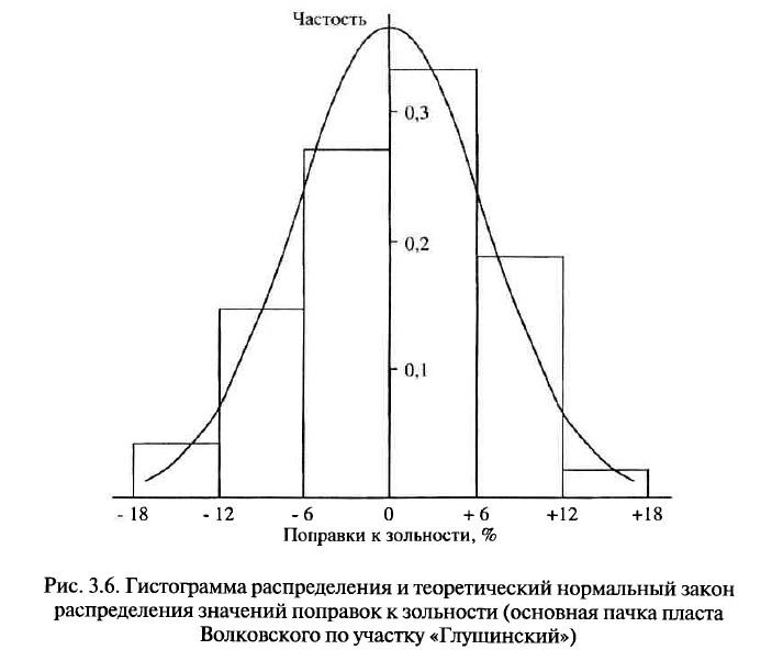 Рис. 3.6. Гистограмма распределения распределения значений поправок к зольности