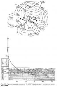 Рис. 3.6. Горизонтальная скважина №4493 Татышлинского нефтяного месторождения