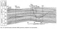 Рис. 3.9. Горизонтальная скважина 10066 Арланского нефтяного месторождения