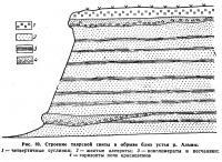Рис. 39. Строение таврской свиты в обрыве близ устья р. Альмы