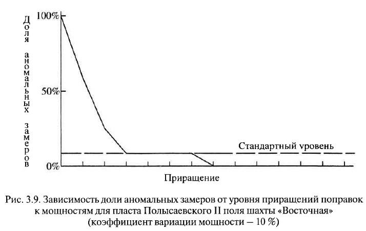 Рис. 3.9. Зависимость доли аномальных замеров от уровня приращений поправок