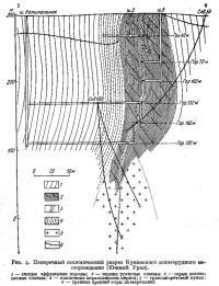 Рис. 4. Поперечный геологический разрез Кумакского золоторудного месторождения