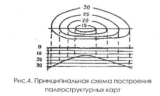 Рис. 4. Принципиальная схема построения палеоструктурных карт