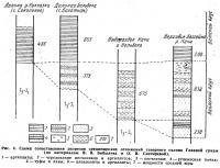 Рис. 4. Схема сопоставления разрезов среднеюрских отложений северного склона Главной гояды