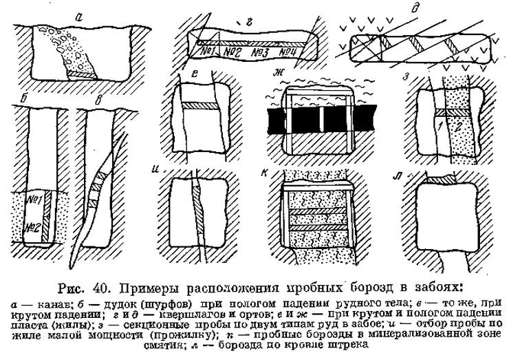 Рис. 40. Примеры расположения пробных борозд в забоях