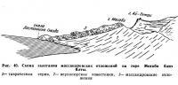 Рис. 40. Схема залегания массандровских отложений на горе Могаби близ Ялты