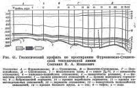 Рис. 41. Геологический профиль по простиранию Фурмановско-Степновской тектонической линии