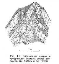 Рис. 4.1. Образование пучков и «рефракция» кливажа осевой плоскости