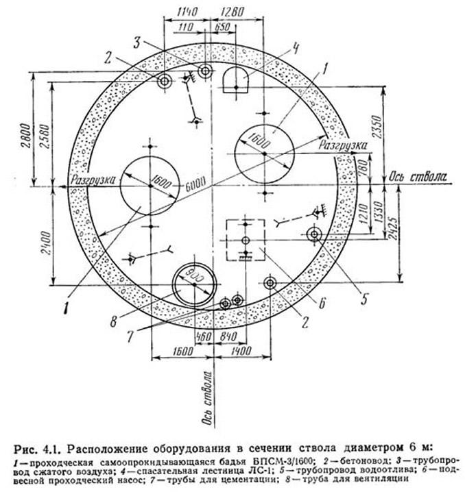 Рис. 4.1. Расположение оборудования в сечении ствола диаметром 6 м