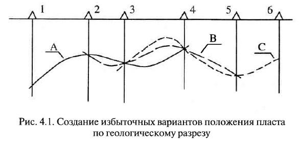 Рис. 4.1. Создание избыточных вариантов положения пласта по геологическому разрезу