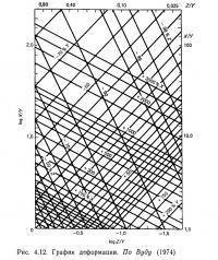 Рис. 4.12. График деформации