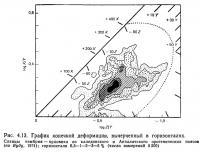 Рис. 4.13. График конечной деформации, вычерченный в горизонталях