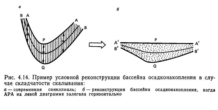 Рис. 4.14. Пример условной реконструкции бассейна осадконакопления