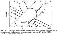 Рис. 4.17. Графики деформаций, построенные для сланцев Таконик